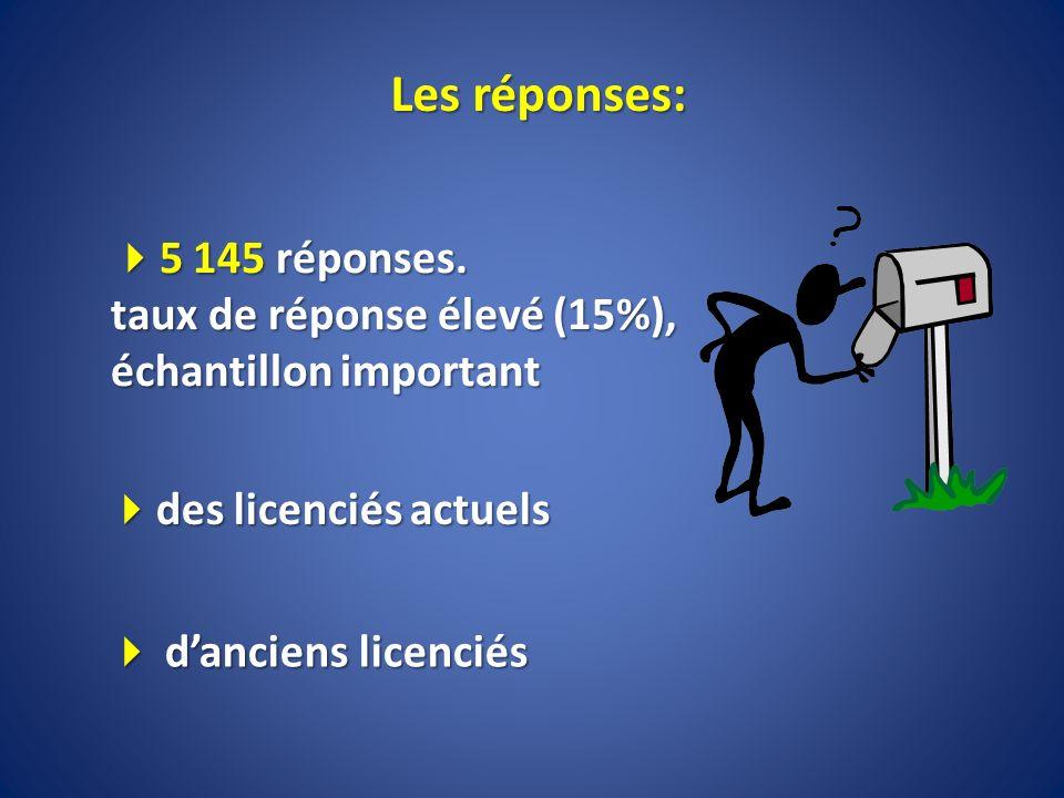 Les réponses: 5 145 réponses. taux de réponse élevé (15%), échantillon important.