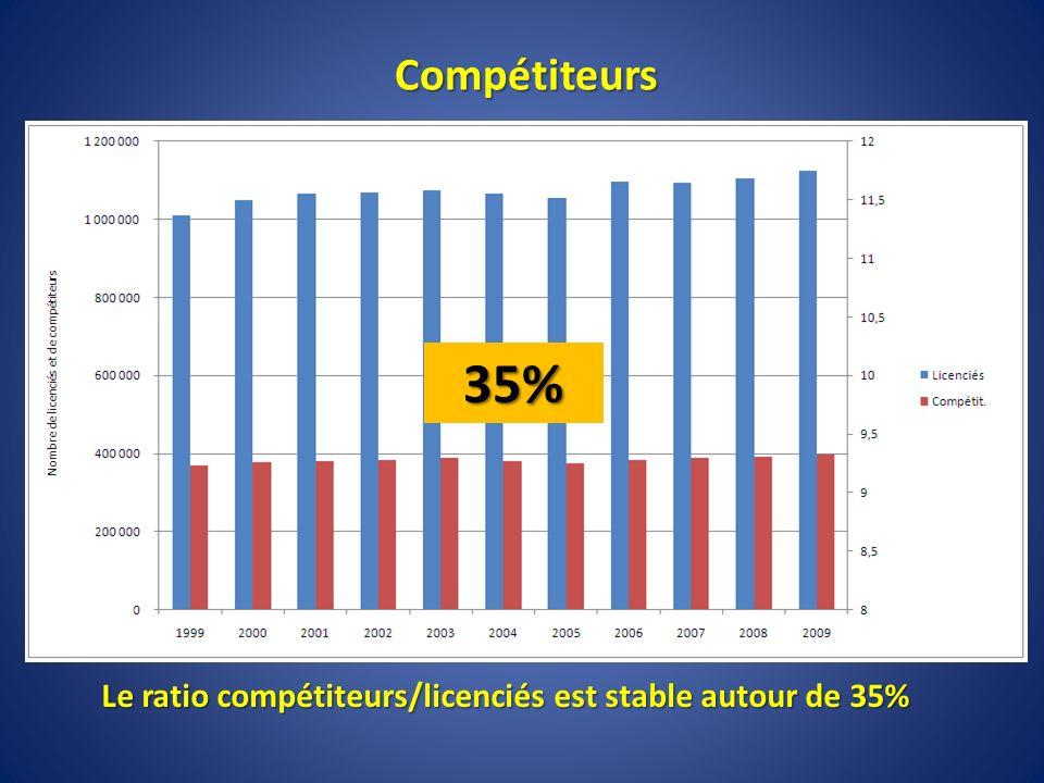 Le ratio compétiteurs/licenciés est stable autour de 35%