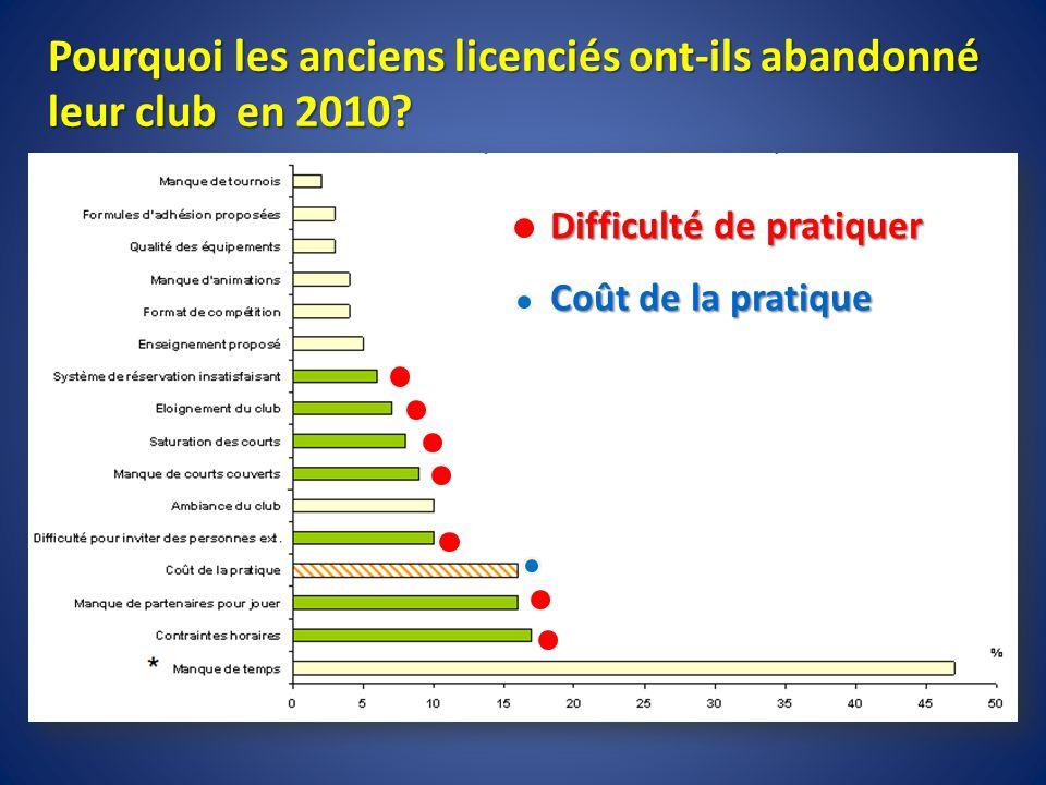 Pourquoi les anciens licenciés ont-ils abandonné leur club en 2010