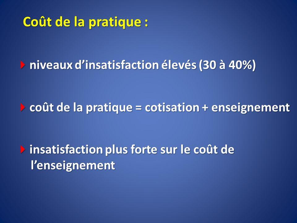 Coût de la pratique : niveaux d'insatisfaction élevés (30 à 40%)