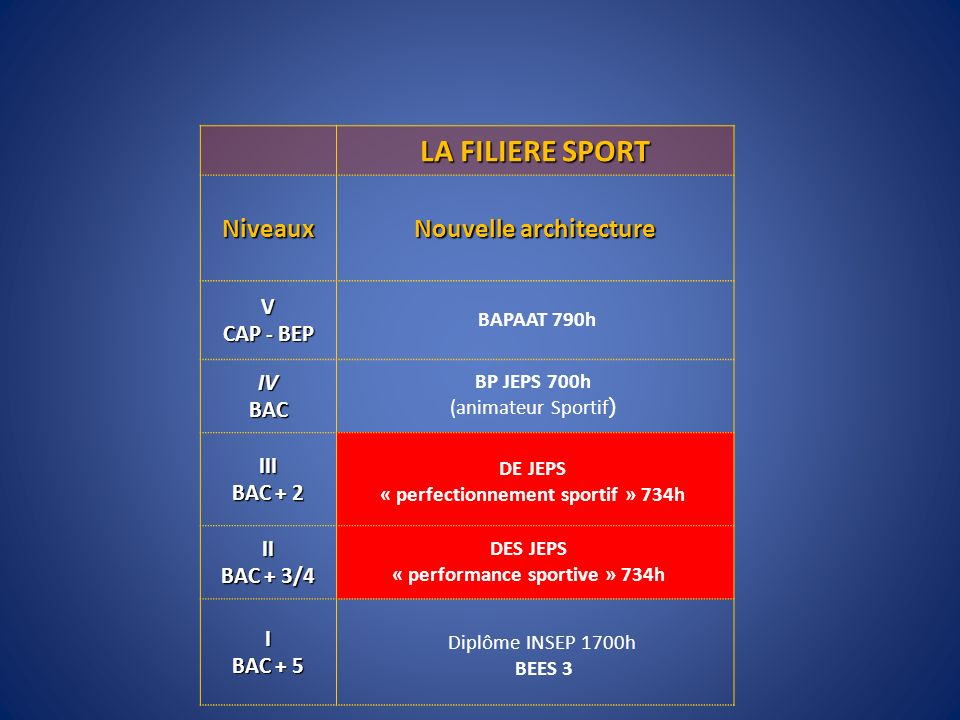 LA FILIERE SPORT Niveaux Nouvelle architecture V CAP - BEP IV BAC III