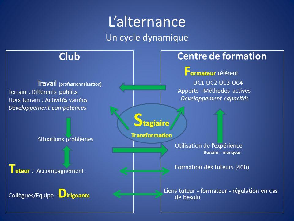 L'alternance Un cycle dynamique