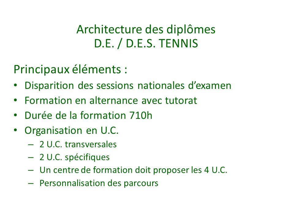 Architecture des diplômes D.E. / D.E.S. TENNIS