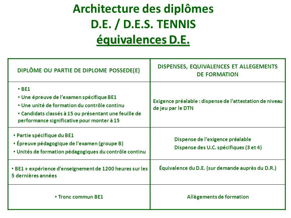 Architecture des diplômes D.E. / D.E.S. TENNIS équivalences D.E.