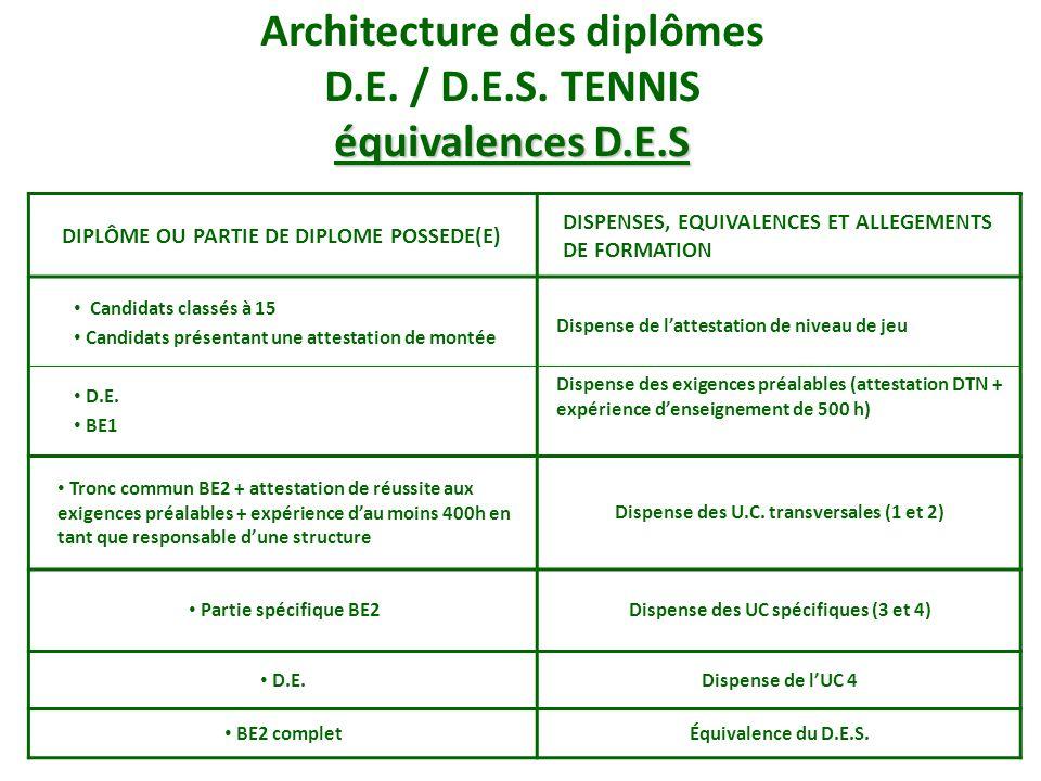 Architecture des diplômes D.E. / D.E.S. TENNIS équivalences D.E.S