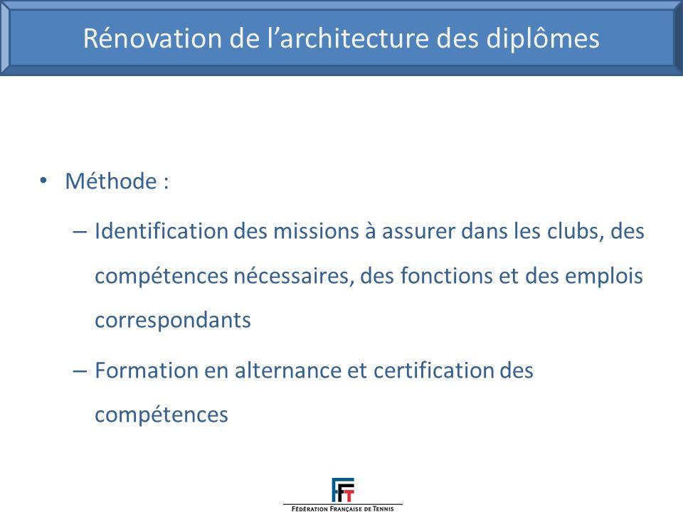 Rénovation de l'architecture des diplômes