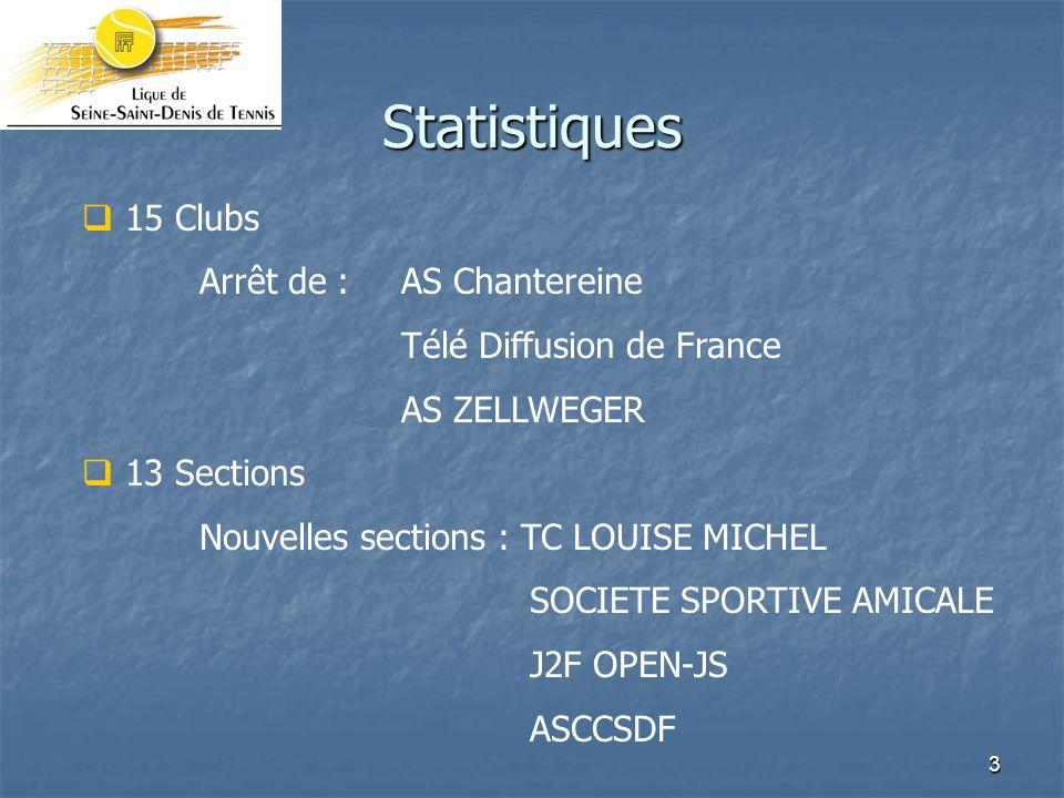 Statistiques 15 Clubs Arrêt de : AS Chantereine