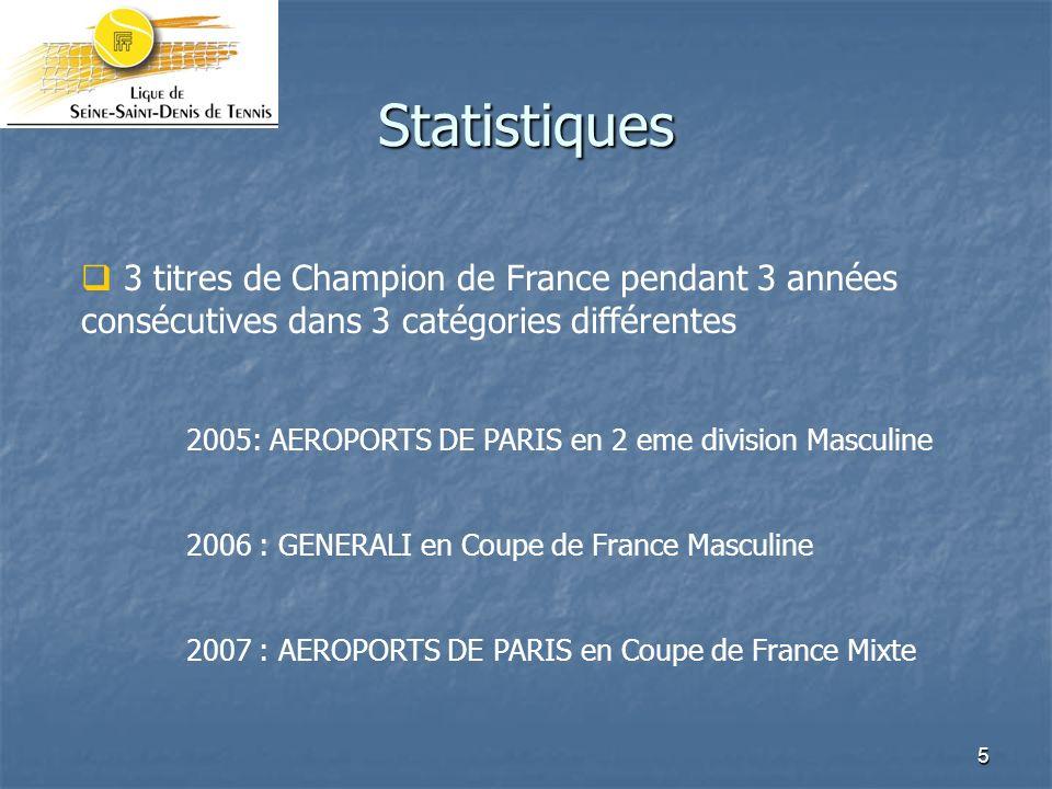 Statistiques 3 titres de Champion de France pendant 3 années consécutives dans 3 catégories différentes.