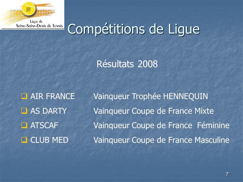 Compétitions de Ligue Résultats 2008