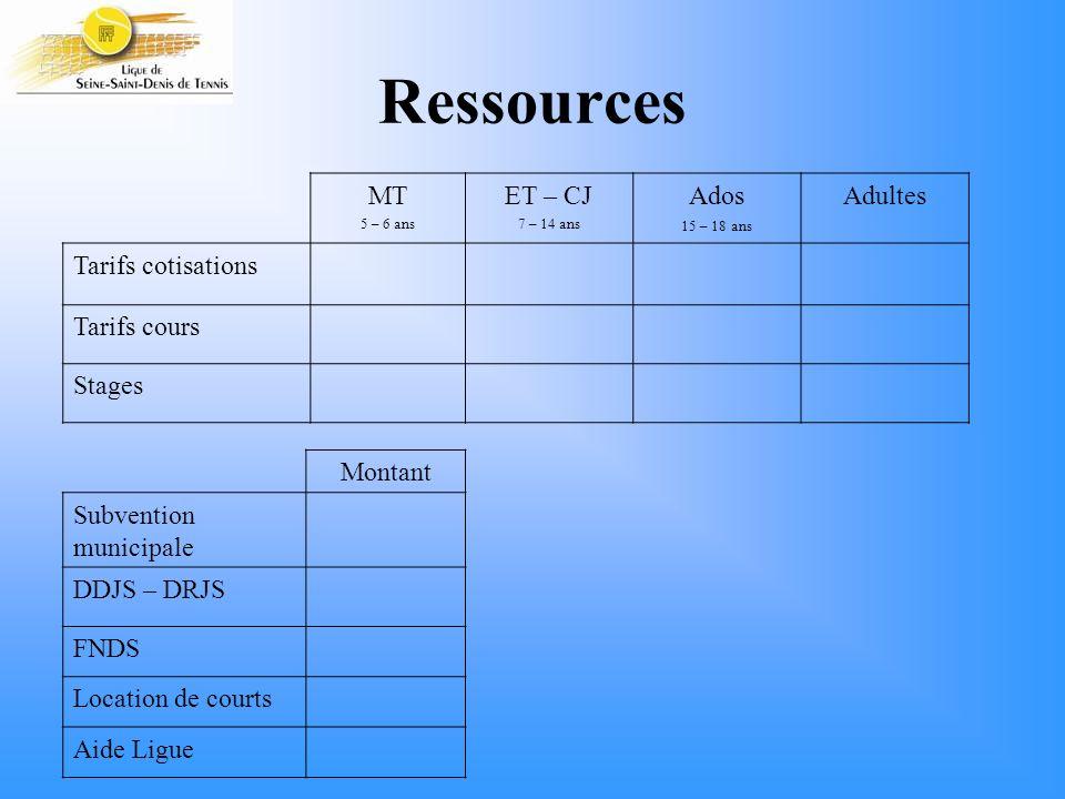 Ressources MT ET – CJ Ados Adultes Tarifs cotisations Tarifs cours