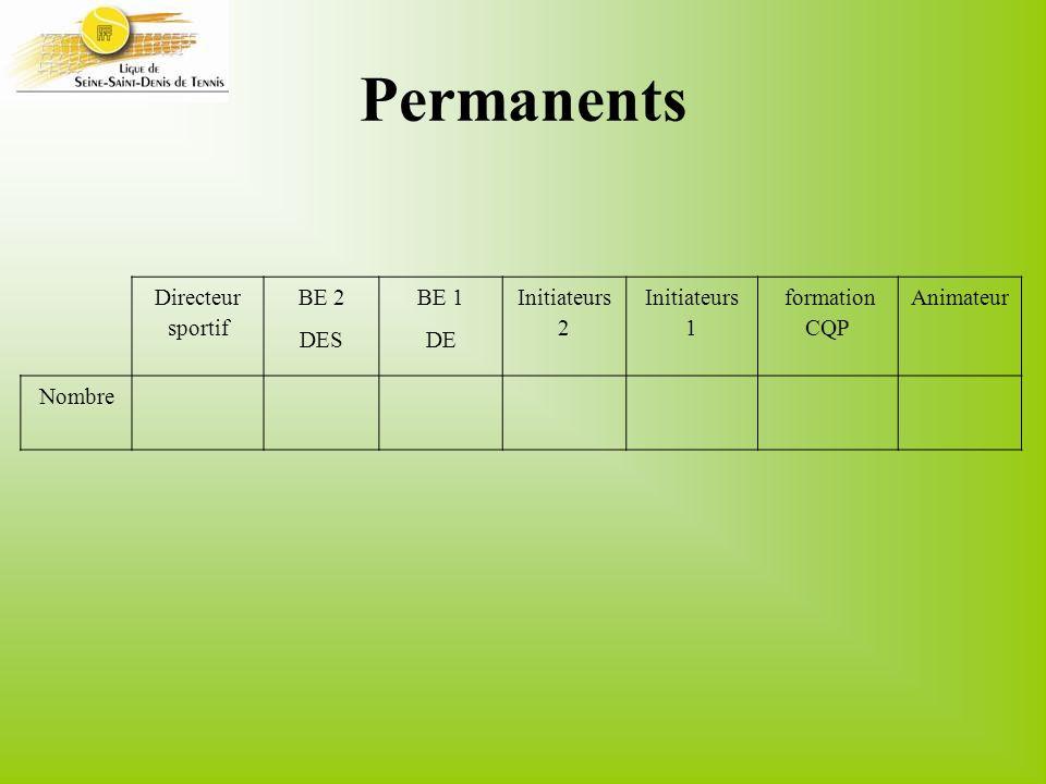 Permanents Directeur sportif BE 2 DES BE 1 DE Initiateurs 2