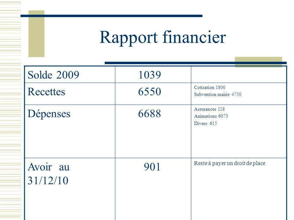 Rapport financier Solde 2009 1039 Recettes 6550 Dépenses 6688