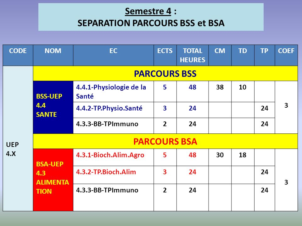 SEPARATION PARCOURS BSS et BSA