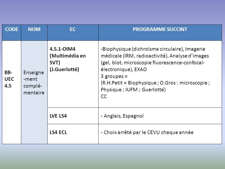 CODE NOM. EC. PROGRAMME SUCCINT. BB-UEC 4.5. Enseigne-ment complé-mentaire. 4.5.1-OIM4. (Multimédia en SVT)