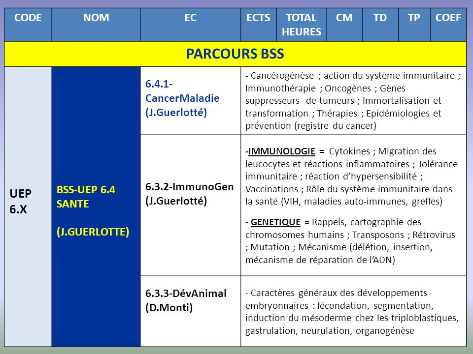 PARCOURS BSS UEP 6.X CODE NOM EC ECTS TOTAL HEURES CM TD TP COEF