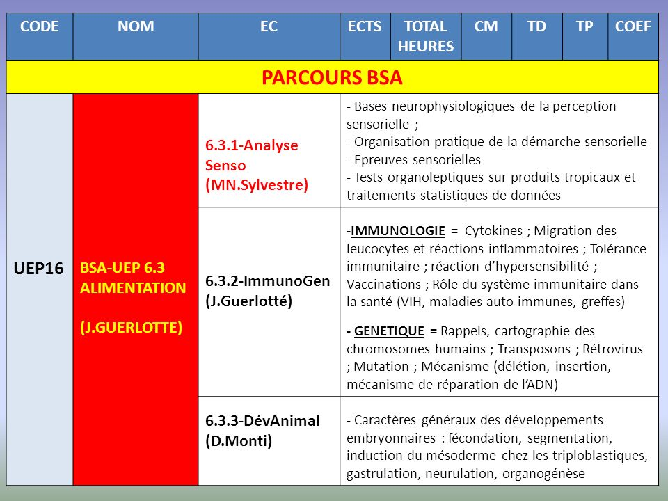 PARCOURS BSA UEP16 CODE NOM EC ECTS TOTAL HEURES CM TD TP COEF