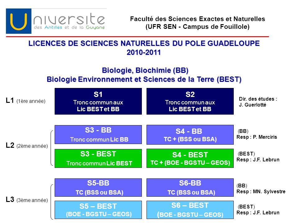 LICENCES DE SCIENCES NATURELLES DU POLE GUADELOUPE 2010-2011