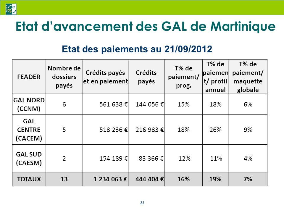 Etat des paiements au 21/09/2012 Crédits payés et en paiement