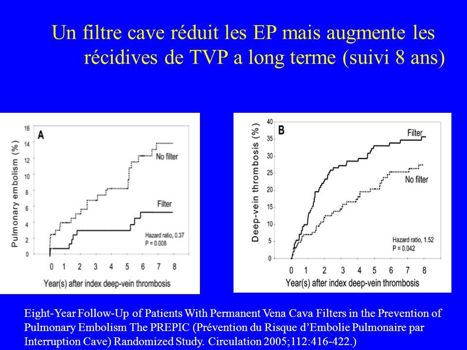 Un filtre cave réduit les EP mais augmente les récidives de TVP a long terme (suivi 8 ans)