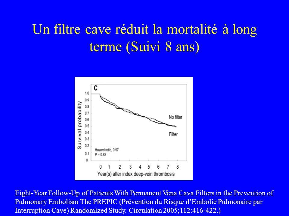 Un filtre cave réduit la mortalité à long terme (Suivi 8 ans)