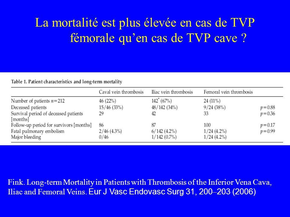 La mortalité est plus élevée en cas de TVP fémorale qu'en cas de TVP cave