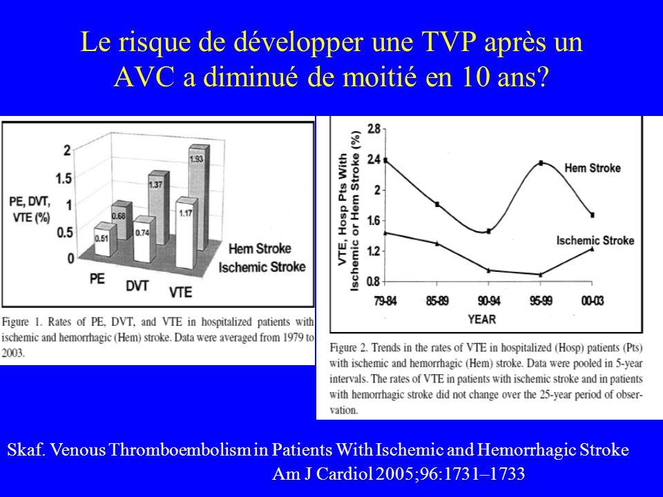 Le risque de développer une TVP après un AVC a diminué de moitié en 10 ans