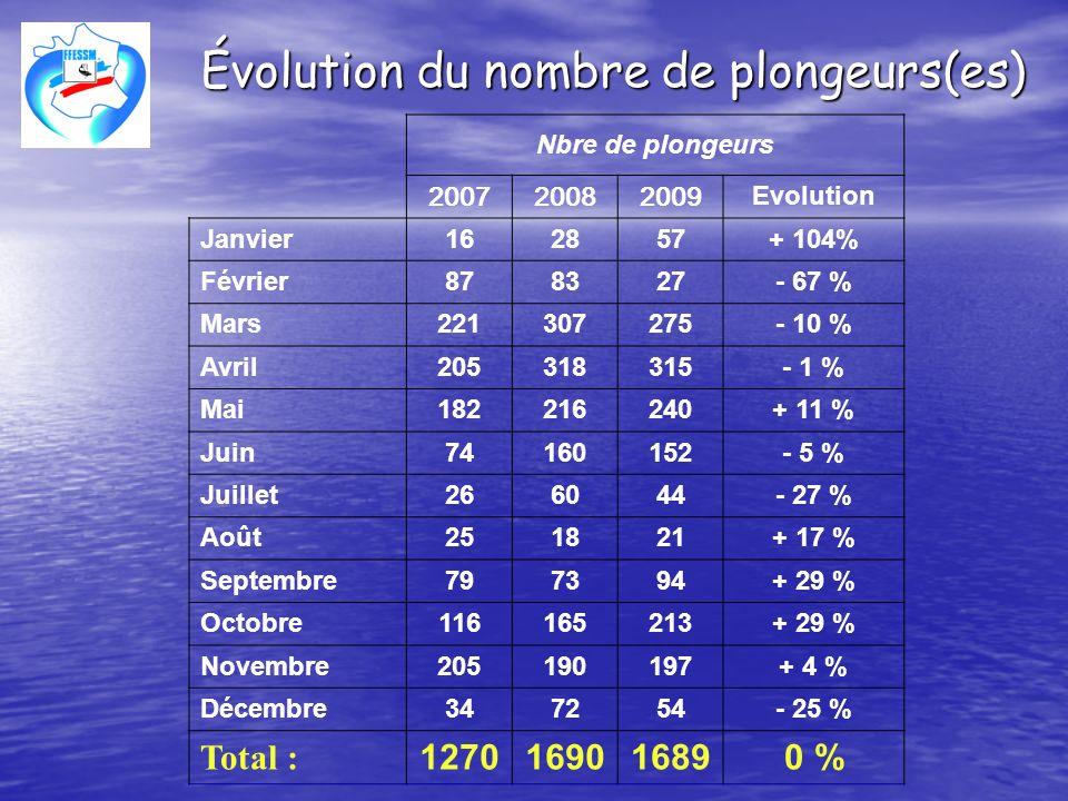 Évolution du nombre de plongeurs(es)
