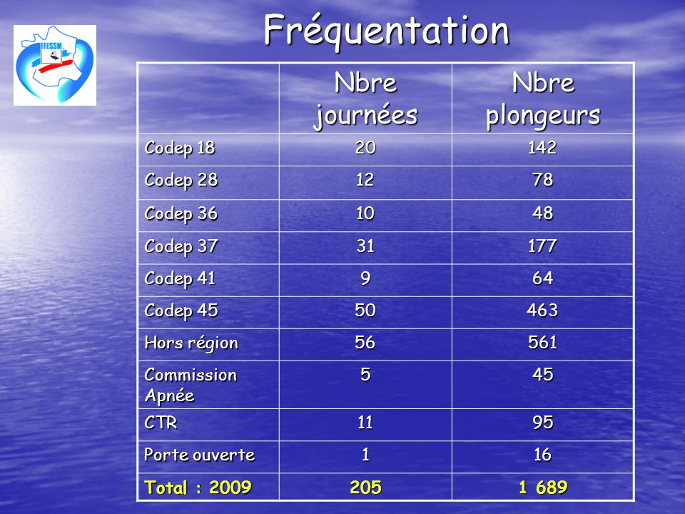 Fréquentation Nbre journées Nbre plongeurs Codep 18 20 142 Codep 28 12