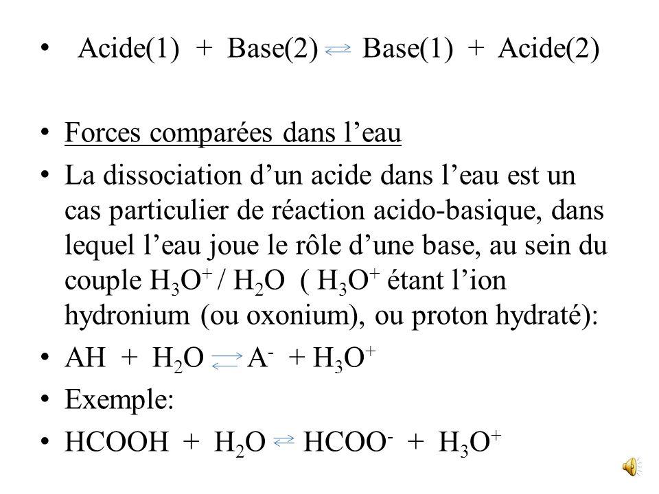 Acide(1) + Base(2) Base(1) + Acide(2)