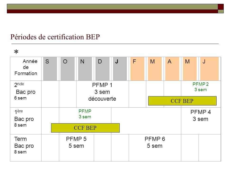 Périodes de certification BEP