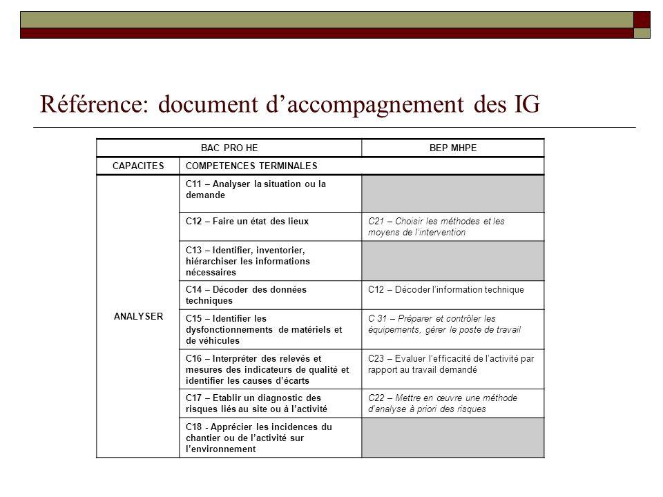 Référence: document d'accompagnement des IG
