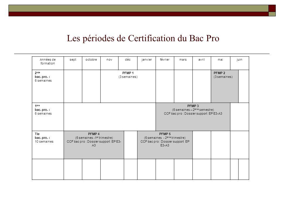 Les périodes de Certification du Bac Pro