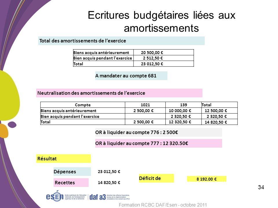 Ecritures budgétaires liées aux amortissements