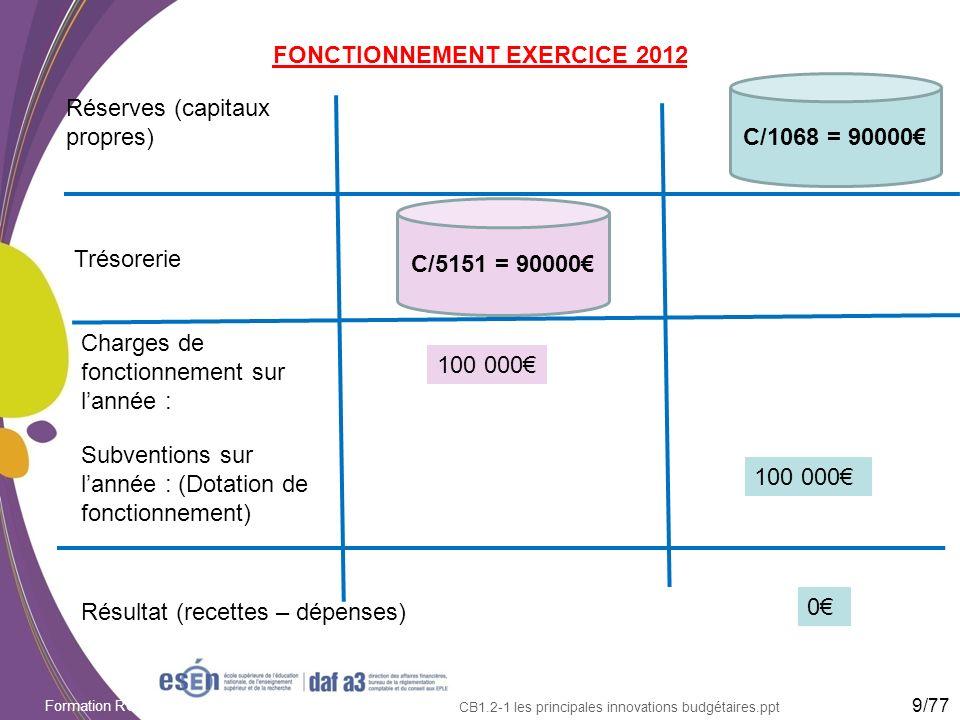 FONCTIONNEMENT EXERCICE 2012