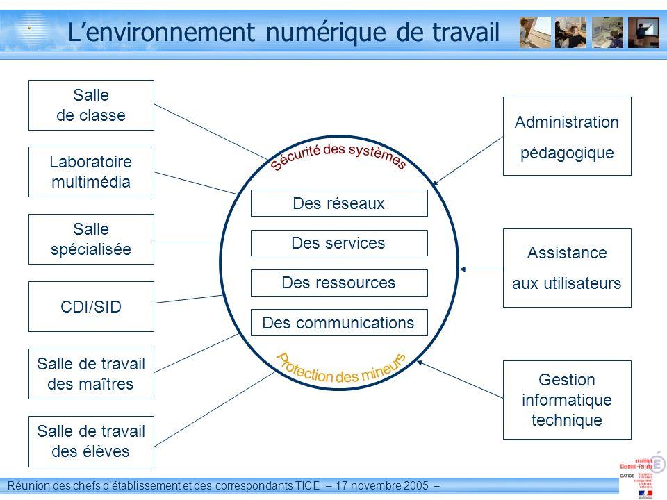 L'environnement numérique de travail