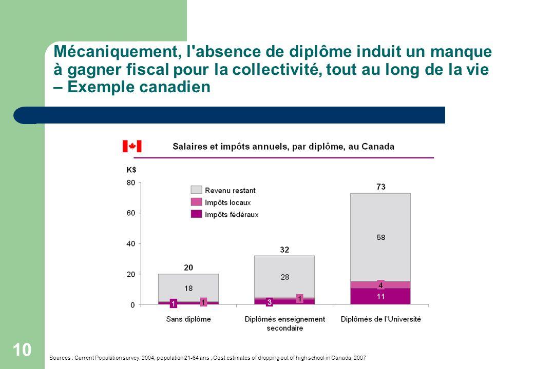 Mécaniquement, l absence de diplôme induit un manque à gagner fiscal pour la collectivité, tout au long de la vie – Exemple canadien