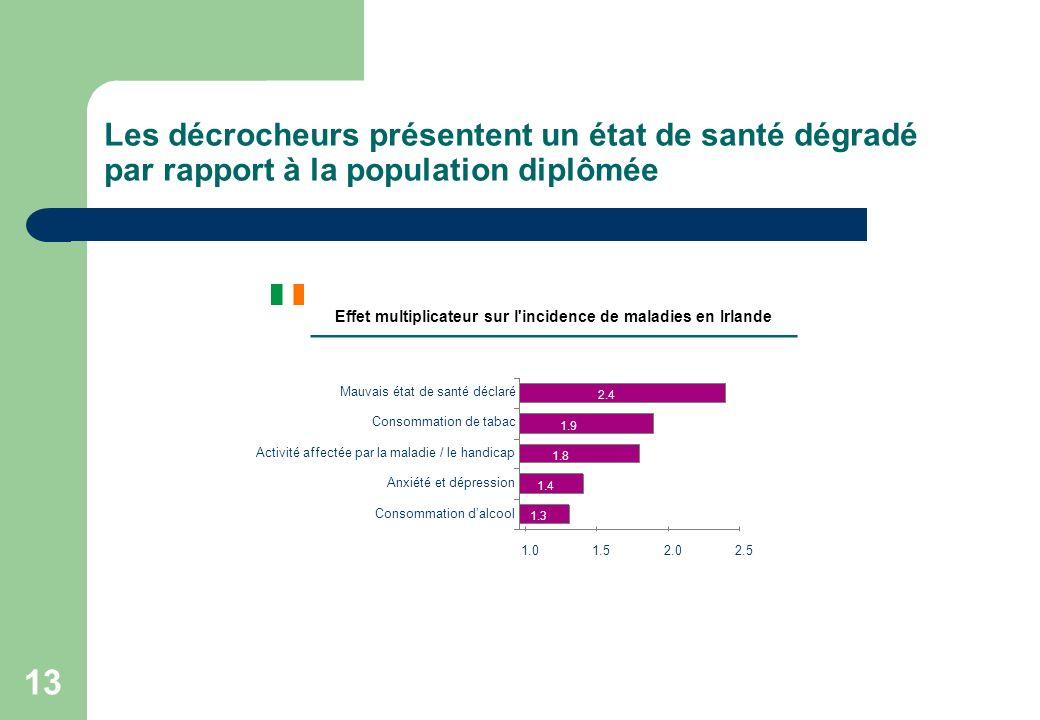 Effet multiplicateur sur l incidence de maladies en Irlande