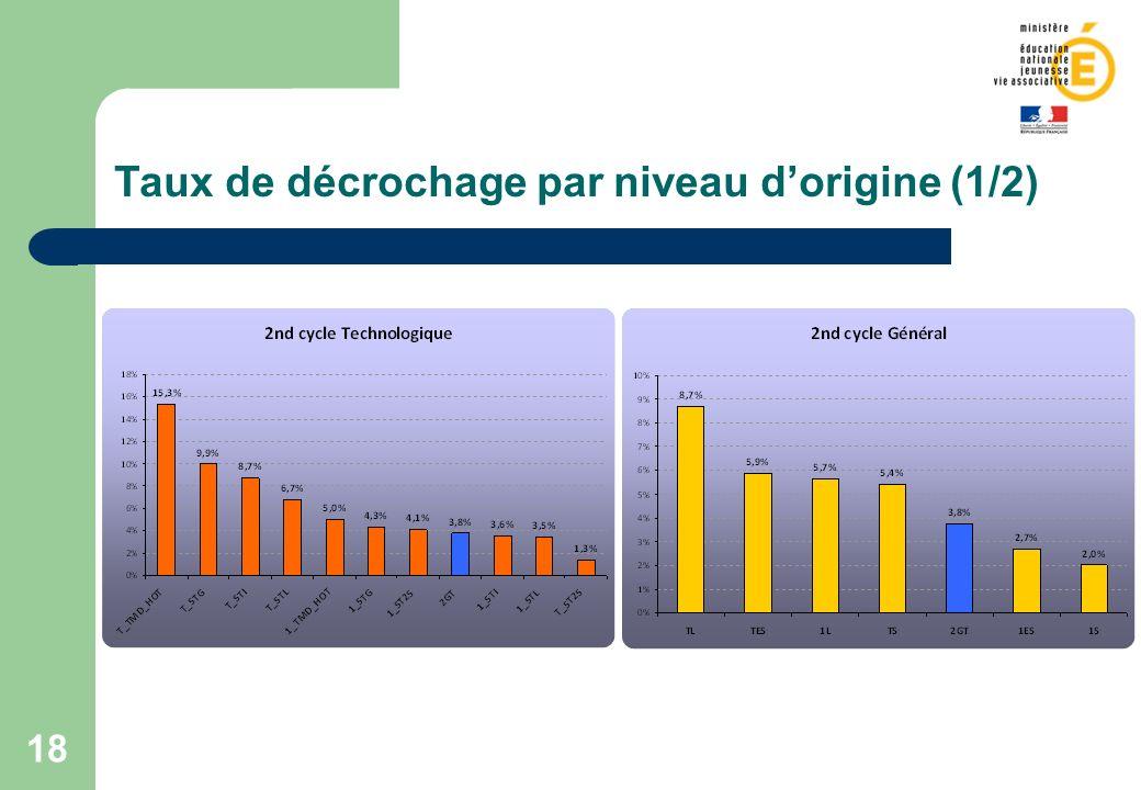 Taux de décrochage par niveau d'origine (1/2)
