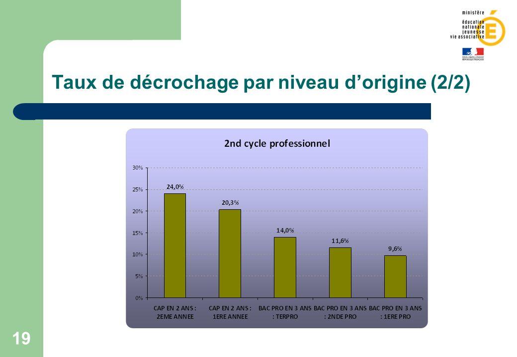 Taux de décrochage par niveau d'origine (2/2)