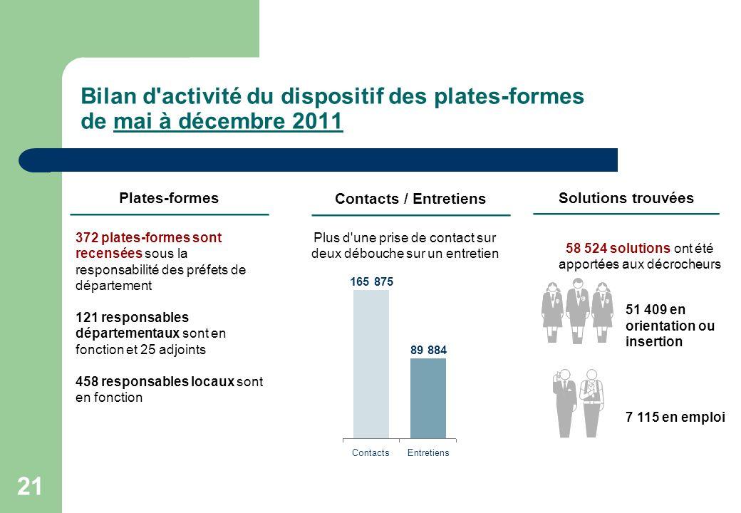 Bilan d activité du dispositif des plates-formes de mai à décembre 2011