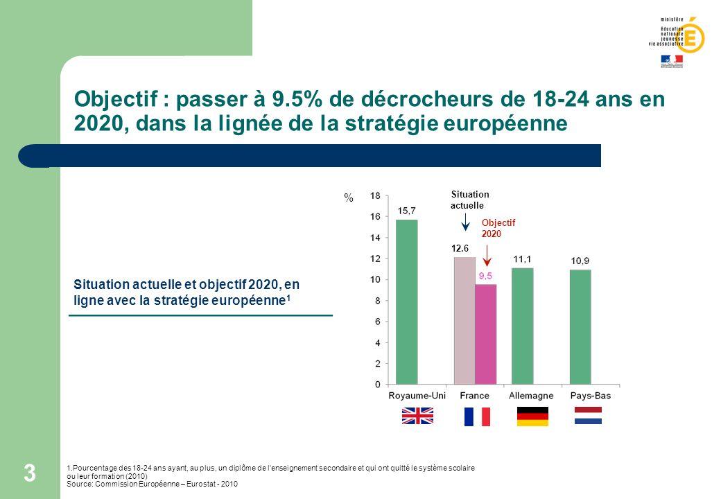 Objectif : passer à 9.5% de décrocheurs de 18-24 ans en 2020, dans la lignée de la stratégie européenne