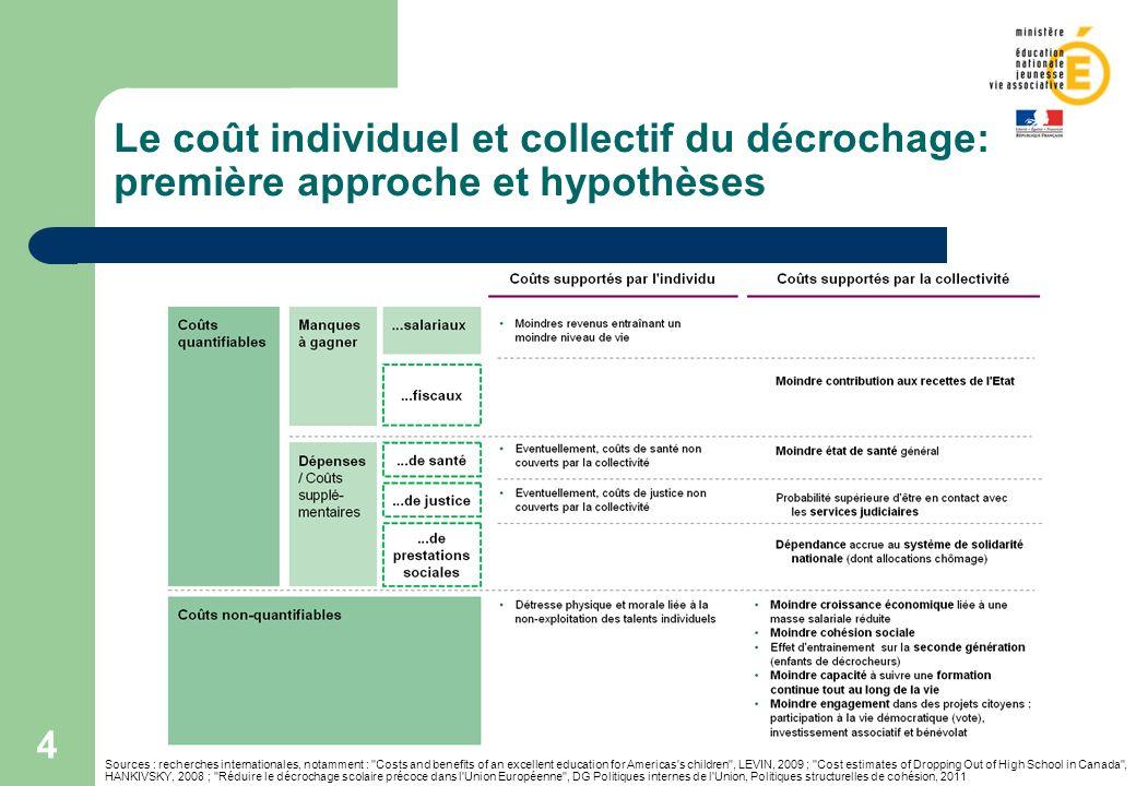 Le coût individuel et collectif du décrochage: première approche et hypothèses