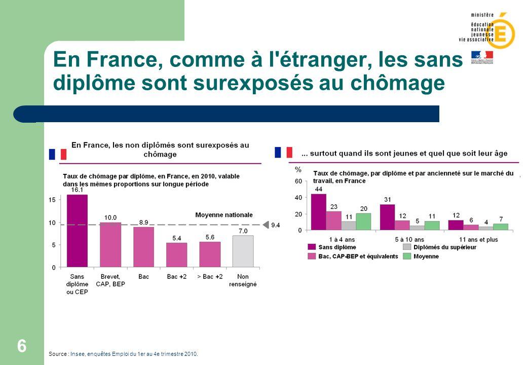 En France, comme à l étranger, les sans diplôme sont surexposés au chômage