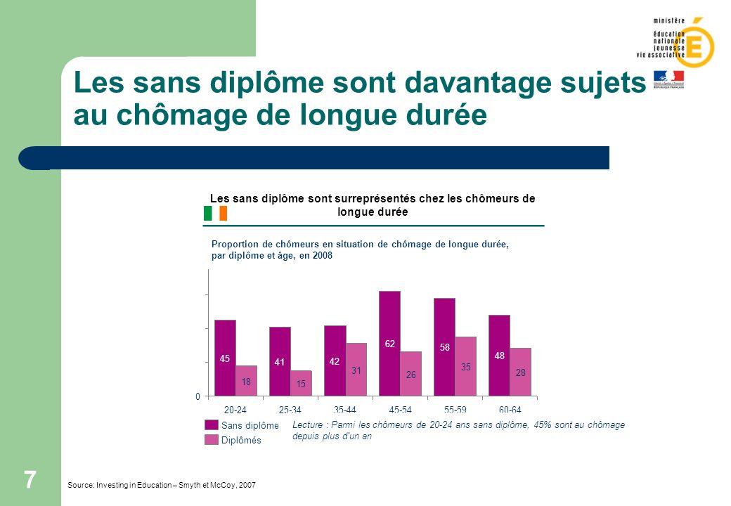 Les sans diplôme sont davantage sujets au chômage de longue durée