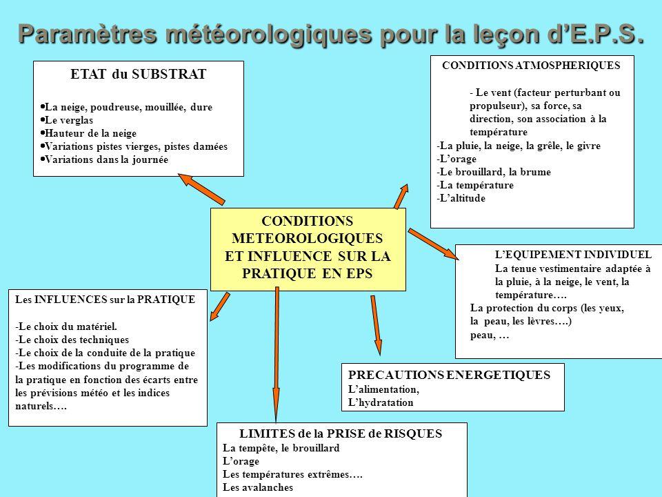 Paramètres météorologiques pour la leçon d'E.P.S.