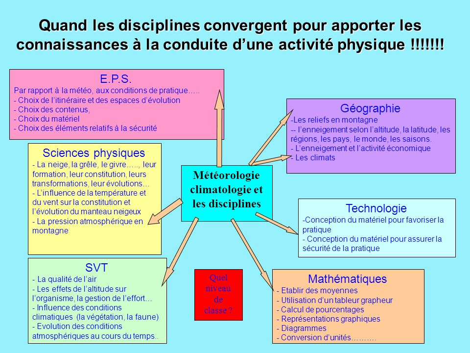Météorologie climatologie et les disciplines