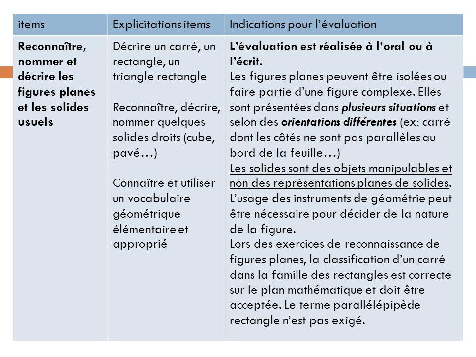 items Explicitations items. Indications pour l'évaluation. Reconnaître, nommer et décrire les figures planes et les solides usuels.