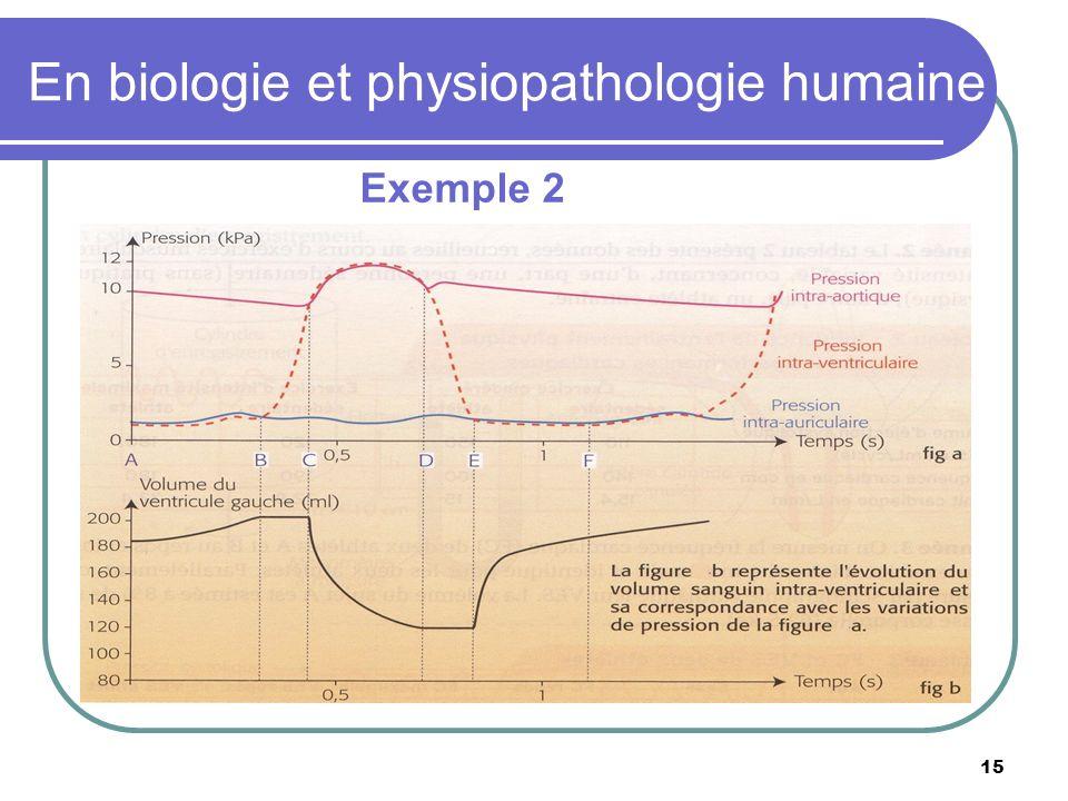 En biologie et physiopathologie humaine