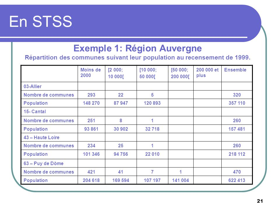 Exemple 1: Région Auvergne