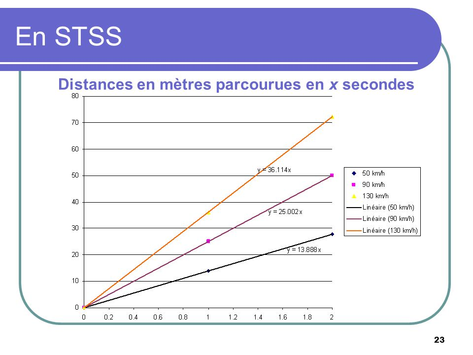Distances en mètres parcourues en x secondes